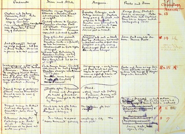 chronologie Tolkien